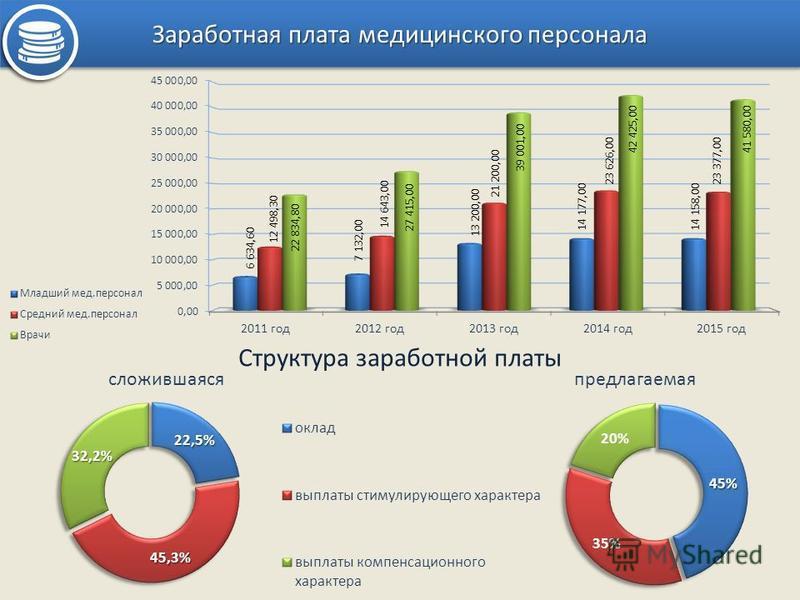 Заработная плата медицинского персонала Структура заработной платы сложившаяся предлагаемая