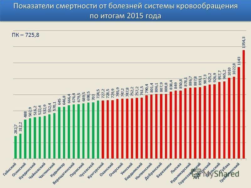 Показатели смертности от болезней системы кровообращения по итогам 2015 года