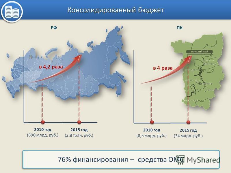 Консолидированный бюджет в 4,2 раза 2010 год (690 млрд. руб.) 2015 год (2,8 трлн. руб.) 2010 год (8,5 млрд. руб.) 2015 год (34 млрд. руб.) ПКРФ в 4 раза 76% финансирования – средства ОМС