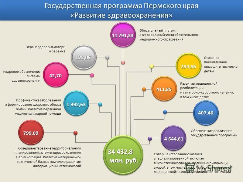 Государственная программа Пермского края «Развитие здравоохранения» 11 791,33 Совершенствование оказания специализированной, включая высокотехнологичную, медицинской помощи, скорой, в том числе скорой специализированной, медицинской помощи, медицинск