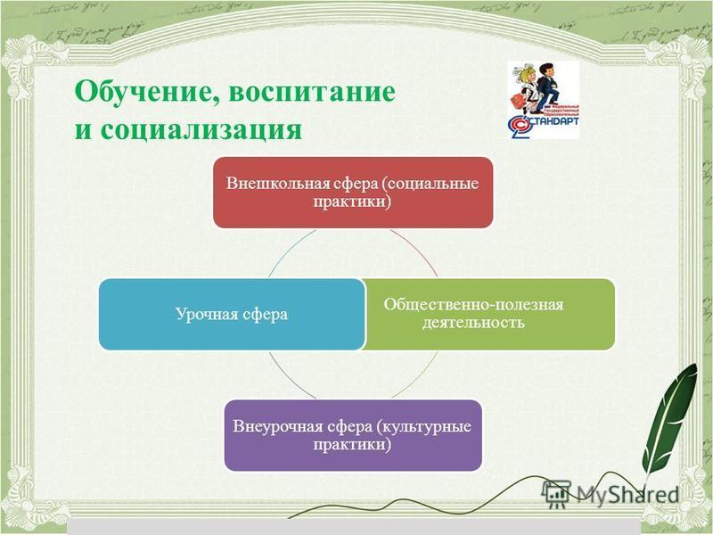 Внешкольная сфера (социальные практики) Общественно-полезная деятельность Внеурочная сфера (культурные практики) Урочная сфера Обучение, воспитание и социализация
