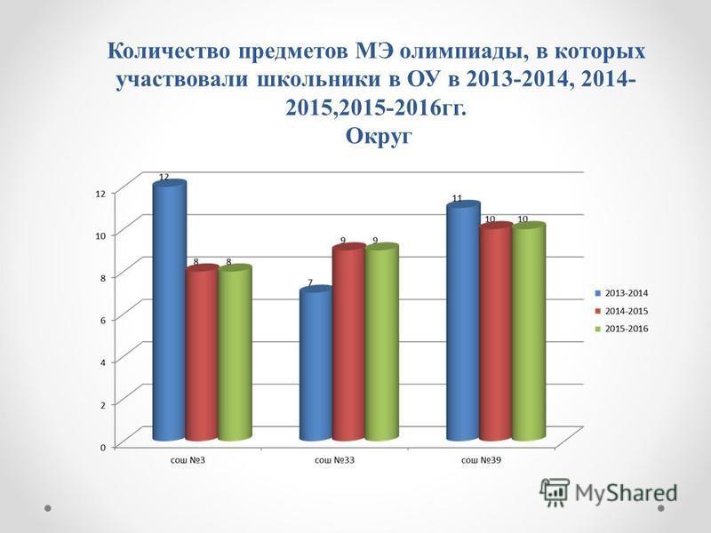 Количество предметов МЭ олимпиады, в которых участвовали школьники в ОУ в 2013-2014, 2014- 2015,2015-2016 гг. Округ