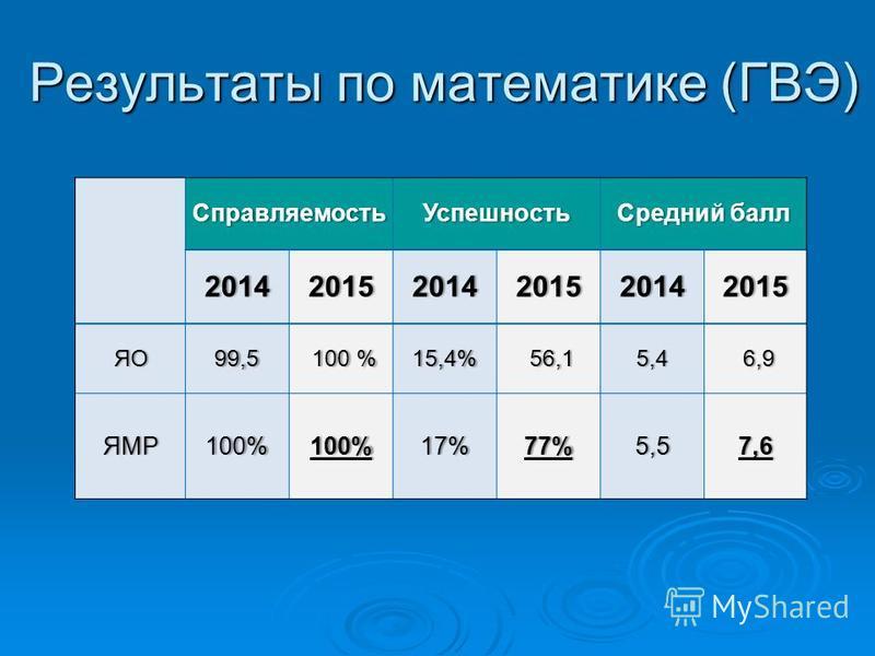 Результаты по математике (ГВЭ) Справляемость УспешностьСредний балл Средний балл 201420152014201520142015 ЯО99,5 100 % 100 %15,4% 56,15,4 6,9 ЯМР100%100%17%77%5,57,6