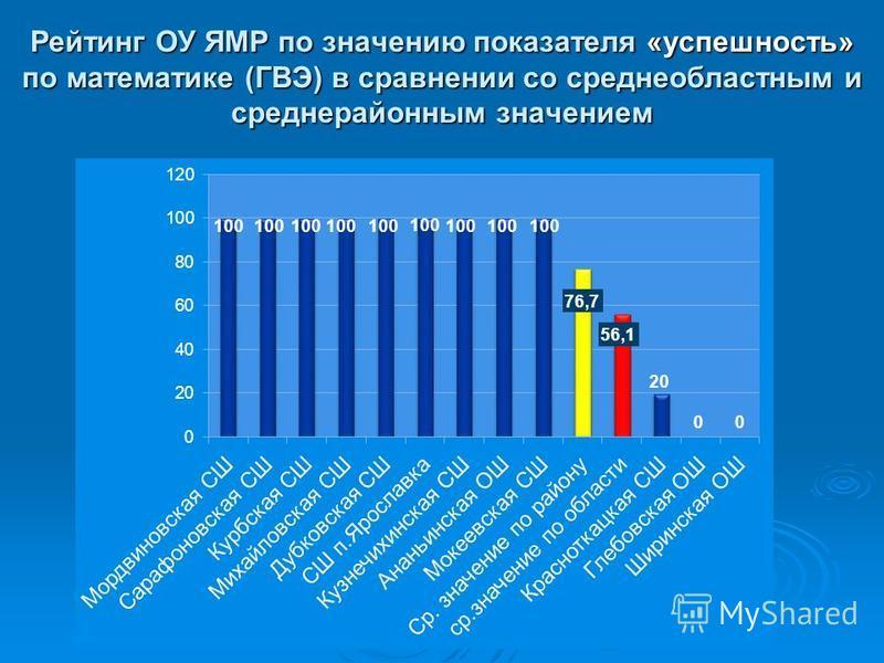 Рейтинг ОУ ЯМР по значению показателя «успешность» по математике (ГВЭ) в сравнении со средне областными средне районным значением