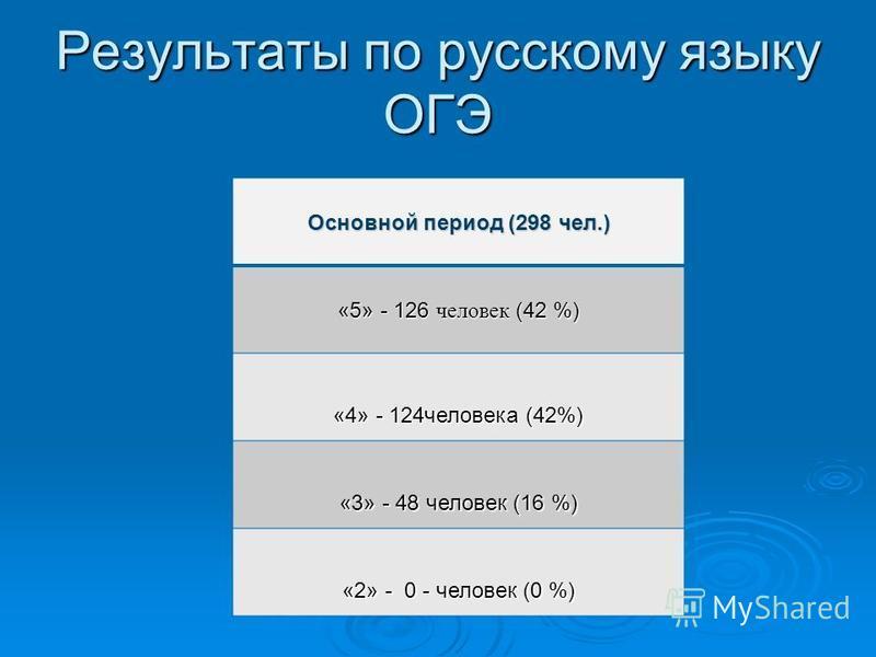 Результаты по русскому языку ОГЭ Основной период (298 чел.) «5» - 126 человек (42 %) «4» - 124 человека (42%) «3» - 48 человек (16 %) «2» - 0 - человек (0 %)