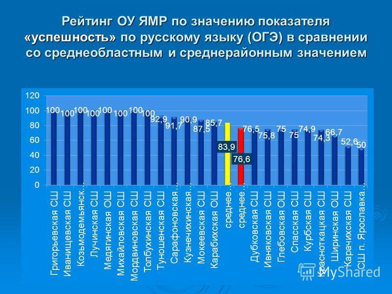 Рейтинг ОУ ЯМР по значению показателя «успешность» по русскому языку (ОГЭ) в сравнении со средне областными средне районным значением