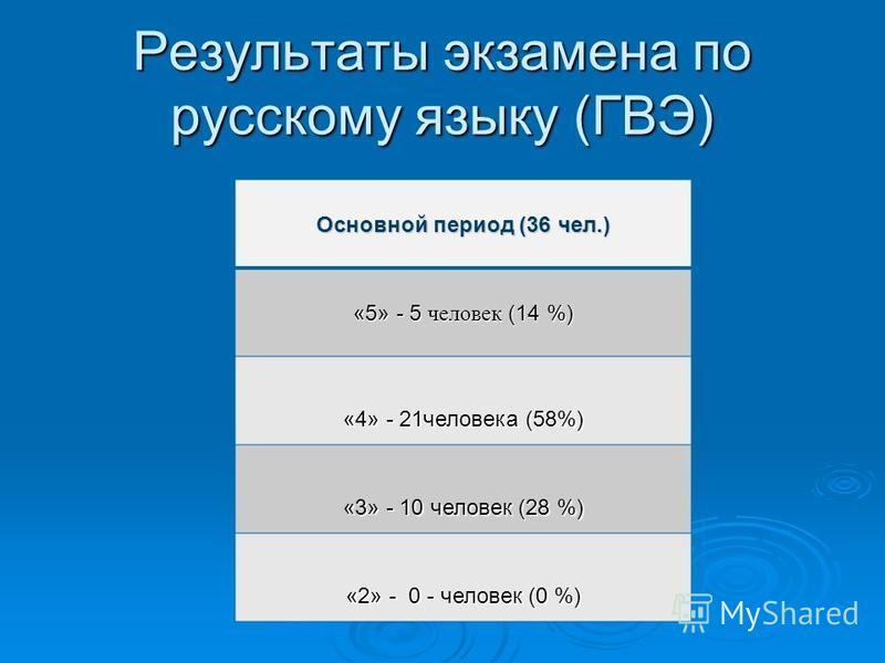 Результаты экзамена по русскому языку (ГВЭ) Основной период (36 чел.) «5» - 5 человек (14 %) «4» - 21 человека (58%) «3» - 10 человек (28 %) «2» - 0 - человек (0 %)