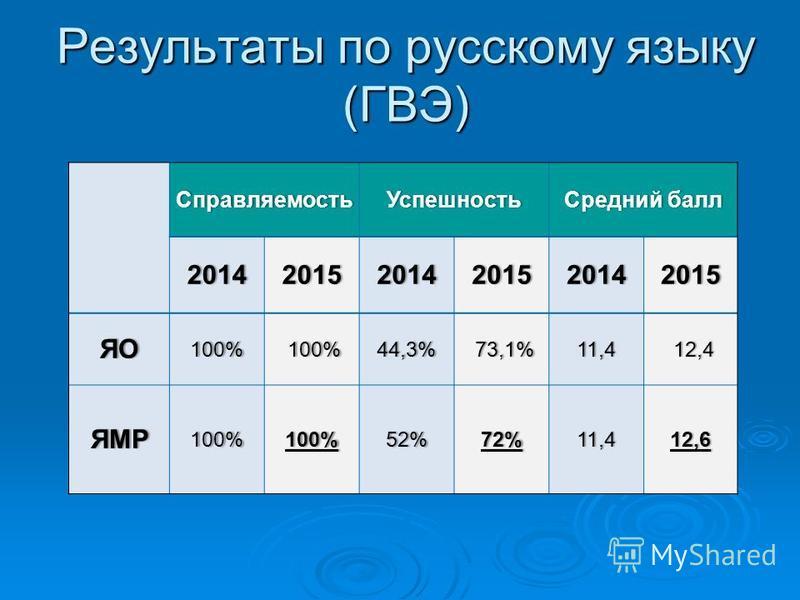 Результаты по русскому языку (ГВЭ) Справляемость УспешностьСредний балл Средний балл 201420152014201520142015 ЯО100% 100%44,3% 73,1%11,4 12,4 ЯМР100%100%52%72%11,412,6