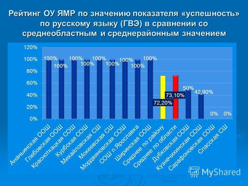 Рейтинг ОУ ЯМР по значению показателя «успешность» по русскому языку (ГВЭ) в сравнении со средне областными средне районным значением