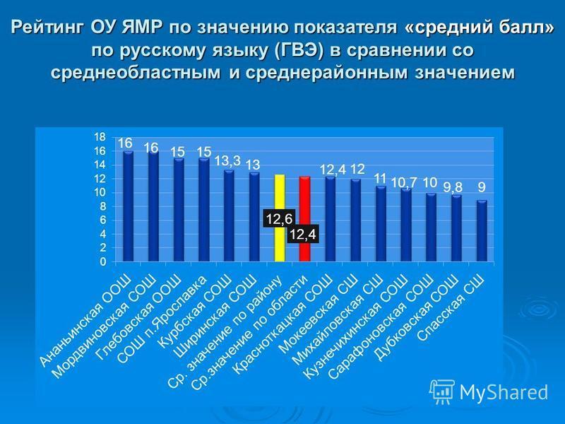 Рейтинг ОУ ЯМР по значению показателя «средний балл» по русскому языку (ГВЭ) в сравнении со средне областными средне районным значением