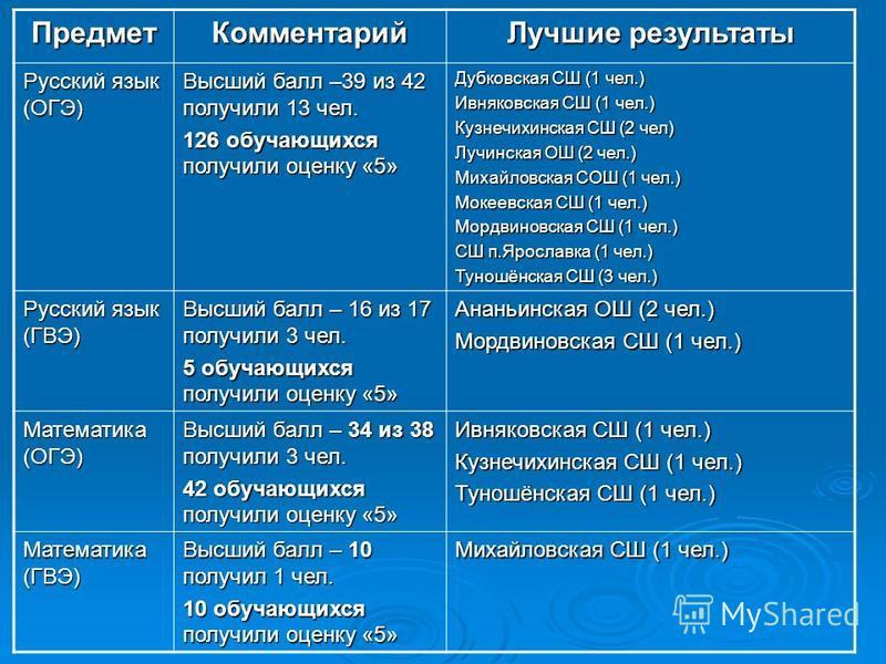 Предмет Комментарий Лучшие результаты Русский язык (ОГЭ) Высший балл –39 из 42 получили 13 чел. 126 обучающихся получили оценку «5» Дубковская СШ (1 чел.) Ивняковская СШ (1 чел.) Кузнечихинская СШ (2 чел) Лучинская ОШ (2 чел.) Михайловская СОШ (1 чел