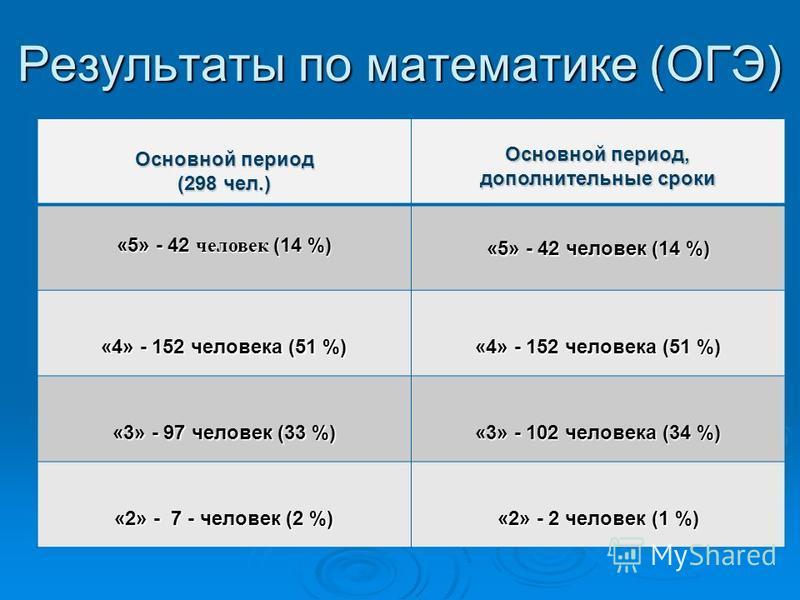 Результаты по математике (ОГЭ) Основной период (298 чел.) Основной период, дополнительные сроки «5» - 42 человек (14 %) «4» - 152 человека (51 %) «3» - 97 человек (33 %) «3» - 102 человека (34 %) «2» - 7 - человек (2 %) «2» - 2 человек (1 %)