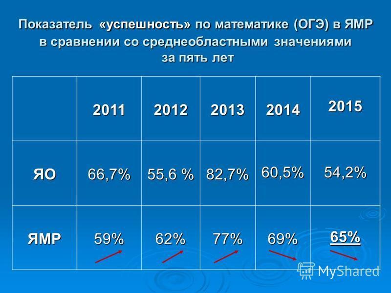 Показатель «успешность» по математике (ОГЭ) в ЯМР в сравнении со средне областными значениями за пять лет 2011 2012 2013 2014 2015 ЯО66,7% 55,6 % 82,7% 60,5%54,2% ЯМР 59% 62% 77% 69% 65%65%65%65%