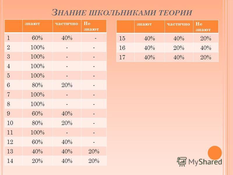 З НАНИЕ ШКОЛЬНИКАМИ ТЕОРИИ знают частично Не знают 160%40% - 2100%-- 3 -- 4 -- 5 -- 680%20%- 7100%-- 8 -- 960%40%- 1080%20%- 11100%-- 1260%40%- 1340% 20% 1420%40%20% знают частично Не знают 1540% 20% 1640%20%40% 1740% 20%