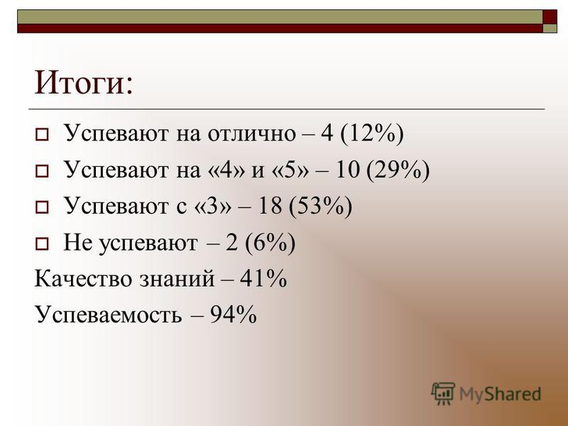Итоги: Успевают на отлично – 4 (12%) Успевают на «4» и «5» – 10 (29%) Успевают с «3» – 18 (53%) Не успевают – 2 (6%) Качество знаний – 41% Успеваемость – 94%