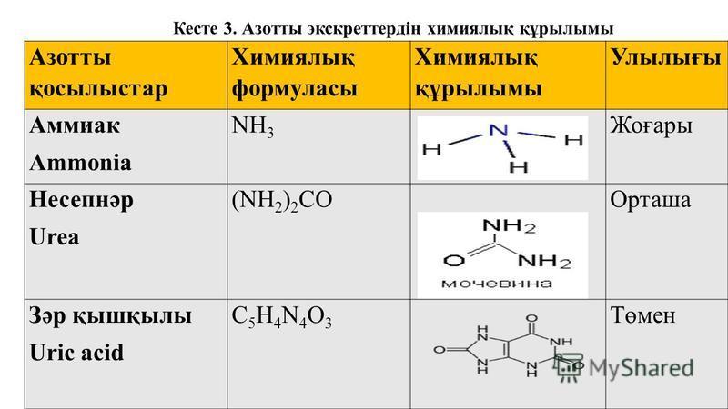 Азотты қосылыстар Химиялық формуласы Химиялық құрылымы Улылығы Аммиак Ammonia NH 3 Жоғары Несепнәр Urea (NH 2 ) 2 COОрташа Зәр қышқылы Uric acid C5H4N4O3C5H4N4O3 Төмен Кесте 3. Азотты экскреттердің химиялық құрылымы