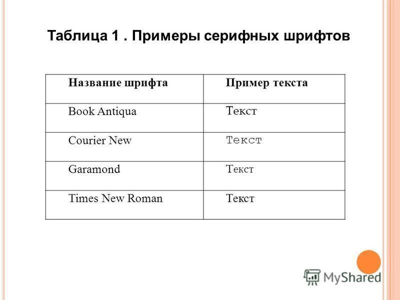 Название шрифта Пример текста Book Antiqua Текст Courier New Текст Garamond Текст Times New Roman Текст Таблица 1. Примеры серифных шрифтов