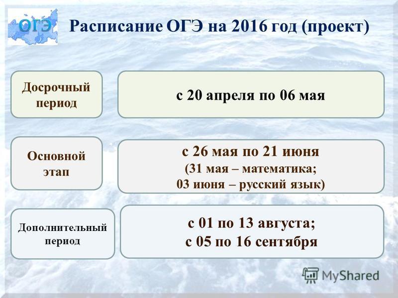 Расписание ОГЭ на 2016 год (проект) Досрочный период с 20 апреля по 06 мая с 26 мая по 21 июня (31 мая – математика; 03 июня – русский язык) с 01 по 13 августа; с 05 по 16 сентября Основной этап Дополнительный период
