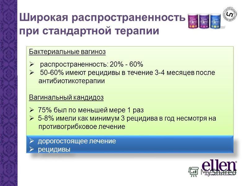 Широкая распространенность при стандартной терапии Бактериальные вагиноз распространенность: 20% - 60% 50-60% имеют рецидивы в течение 3-4 месяцев после антибиотикотерапии Вагинальный кандидоз 75% был по меньшей мере 1 раз 5-8% имели как минимум 3 ре