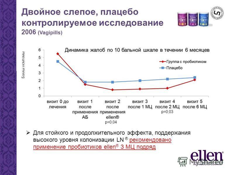 Двойное слепое, плацебо контролируемое исследование 2006 (Vagipills) Баллы исмтомы Для стойкого и продолжительного эффекта, поддержания высокого уровня колонизации LN ® рекомендовано применение пробиотиков ellen ® 3 МЦ подряд р=0,04 р=0,03