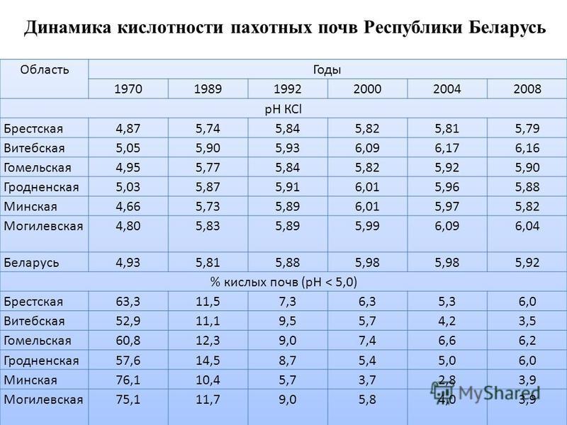 Динамика кислотности пахотных почв Республики Беларусь
