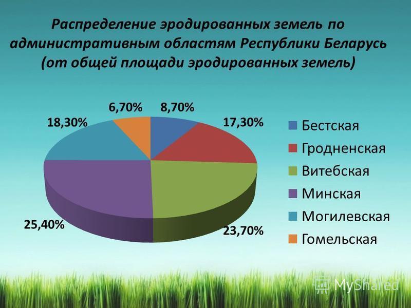Распределение эродированных земель по административным областям Республики Беларусь (от общей площади эродированных земель)