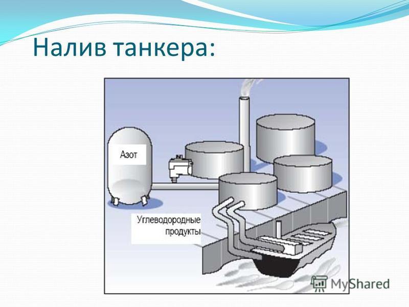 Налив танкера: