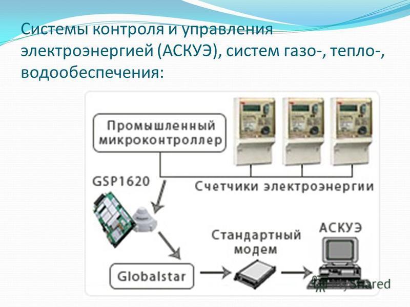 Системы контроля и управления электроэнергией (АСКУЭ), систем газо-, тепло-, водообеспечения: