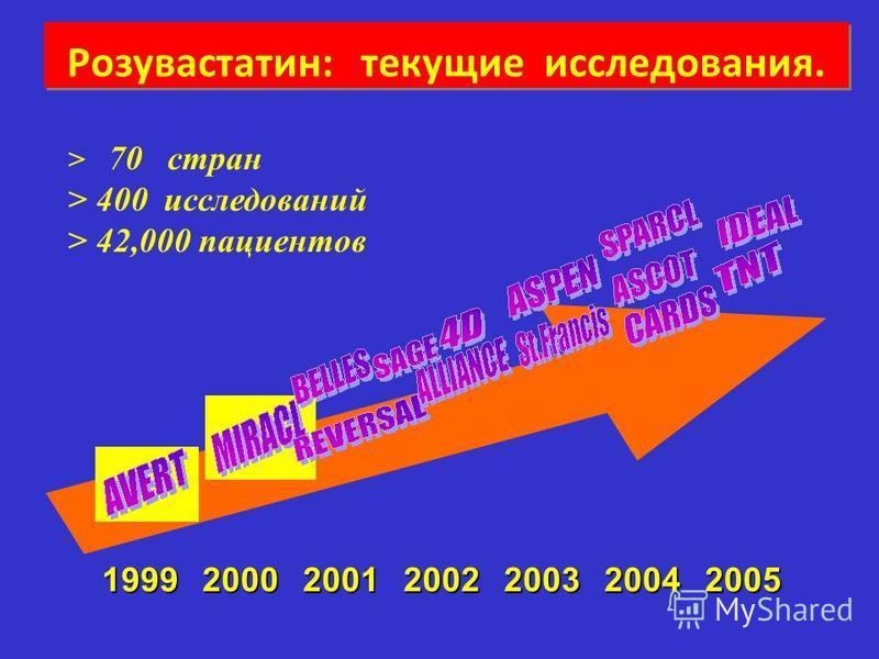 Розувастатен: текущие исследования. 1999200020012002200320042005 > 70 стран > 400 исследований > 42,000 пациентов
