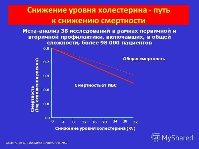Мета-анализ 38 исследований в рамках первичной и вторичной профилактики, включавших, в общей сложности, более 98 000 пациентов Смертность от ИБС Общая смертность Снижение уровня холестерина - путь к снижению смертности Gould AL et al. Circulation 199