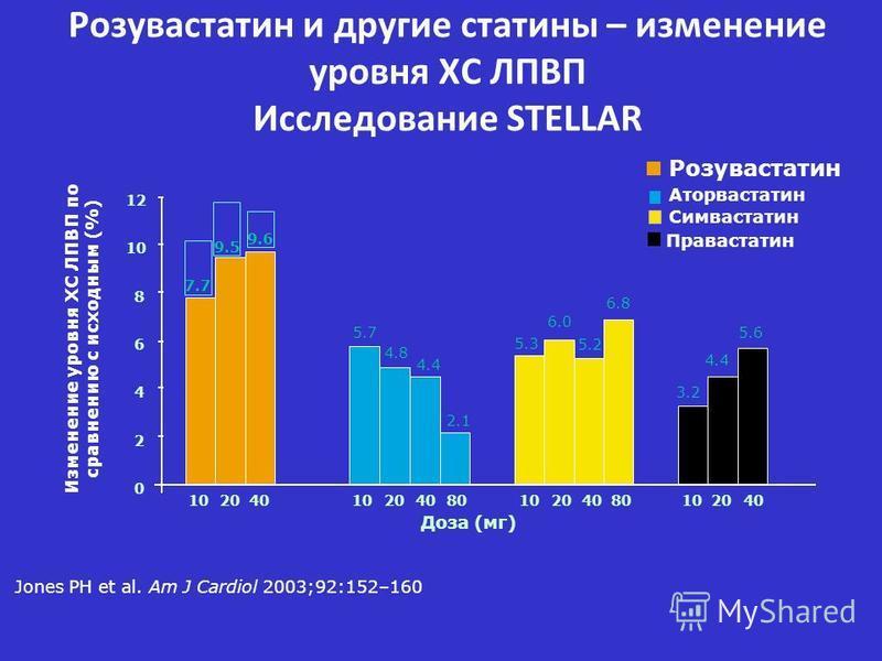Розувастатен и другие статены – изменение уровня ХС ЛПВП Исследование STELLAR Jones PH et al. Am J Cardiol 2003;92:152–160 102040 3.2 4.4 5.6 10204080102040 0 2 4 6 8 10 12 5.7 4.8 4.4 2.1 7.7 9.5 9.6 10204080 5.3 6.0 5.2 6.8 Доза (мг) Розувастатен А