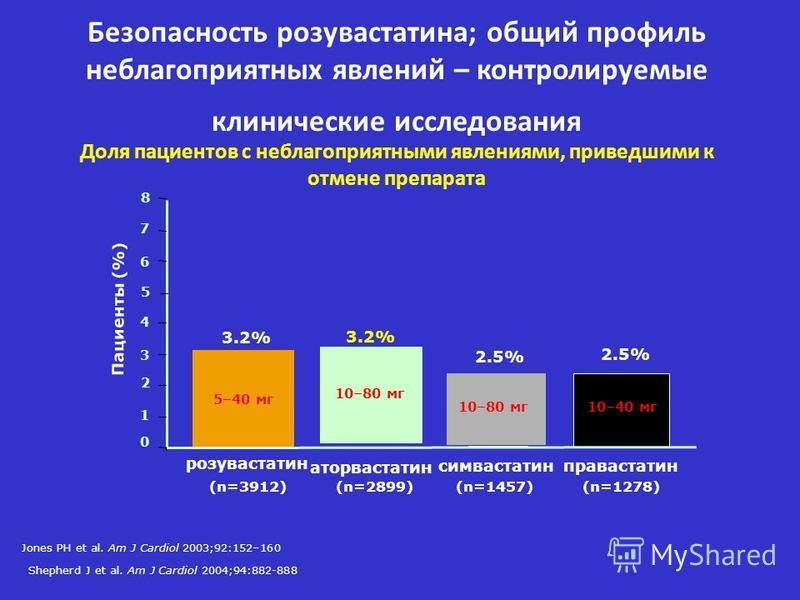 Доля пациентов с неблагоприятными явлениями, приведшими к отмене препарата 0 2 4 6 8 розувастатен симвастатенправастатен Пациенты (%) 1 3 5 7 3.2% 2.5% (n=3912)(n=1457)(n=1278) 3.2% аторвастатен (n=2899) 10–40 мг 10–80 мг 5–40 мг Безопасность розувас