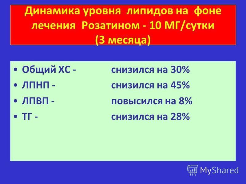 Динамика уровня липидов на фоне лечения Розатином - 10 МГ/сутки (3 месяца) Общий ХС - снизился на 30% ЛПНП - снизился на 45% ЛПВП - повысился на 8% ТГ - снизился на 28%