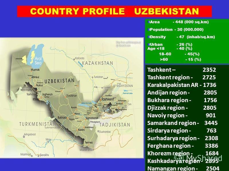 COUNTRY PROFILE UZBEKISTAN Tashkent – 2352 Tashkent region - 2725 Karakalpakistan AR - 1736 Andijan region - 2805 Bukhara region - 1756 Djizzak region - 2805 Navoiy region - 901 Samarkand region - 3445 Sirdarya region - 763 Surhadarya region - 2308 F