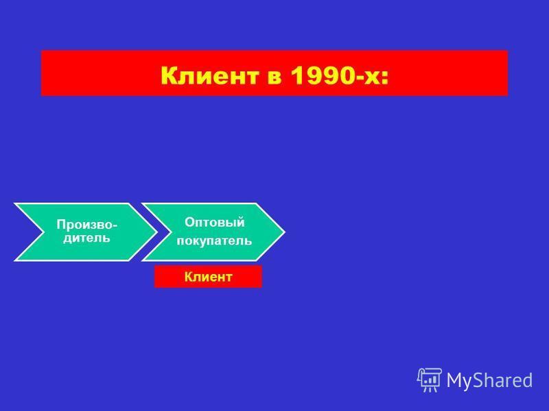 Клиент в 1990-х: Произво- дитель Оптовый покупатель Клиент