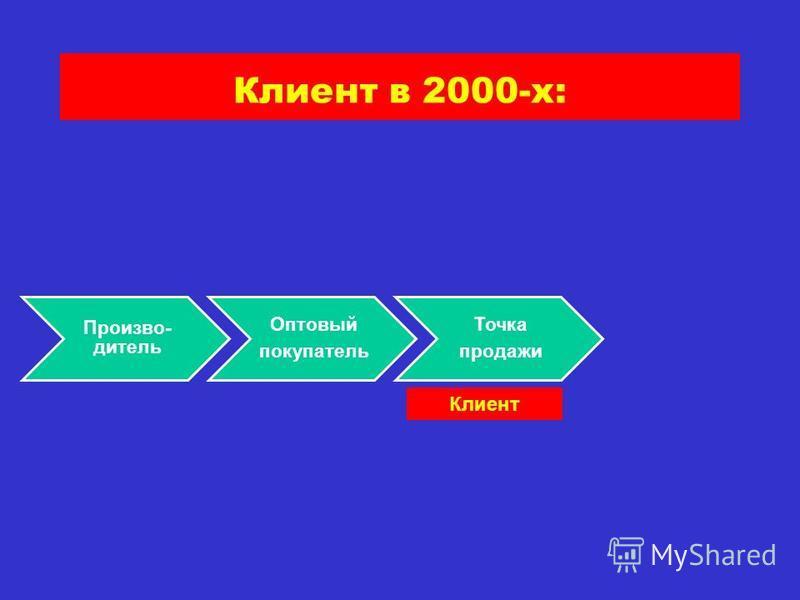 Произво- дитель Оптовый покупатель Точка продажи Клиент в 2000-х: Клиент