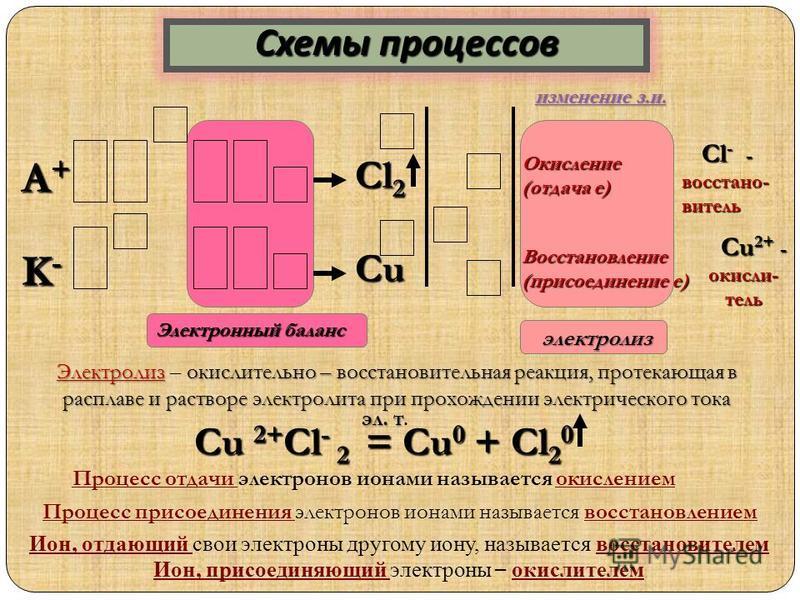 Cl - - восстание- Cl - - восстание-витель Окисление (отдача е) А+А+А+А+ Восстановление (присоединение е) Сu 2+ - окислитель Сu 2+ - окислитель Cu Сl2Сl2Сl2Сl2 K-K-K-K- Электронный баланс Процесс отдачи электронов ионами называется окислением Процесс