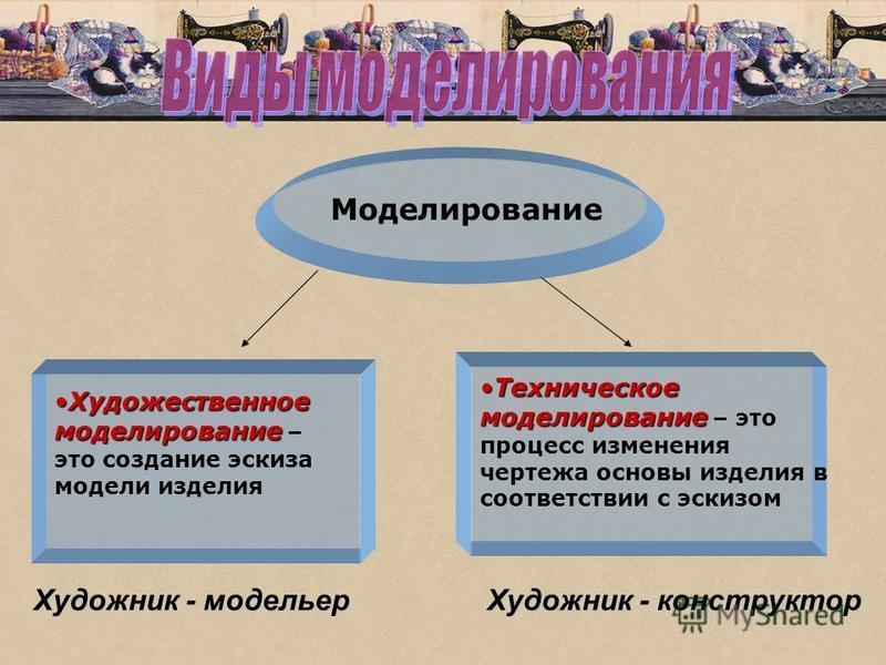 Моделирование Художественное моделирование Художественное моделирование – это создание эскиза модели изделия Техническое моделирование Техническое моделирование – это процесс изменения чертежа основы изделия в соответствии с эскизом Художник - модель