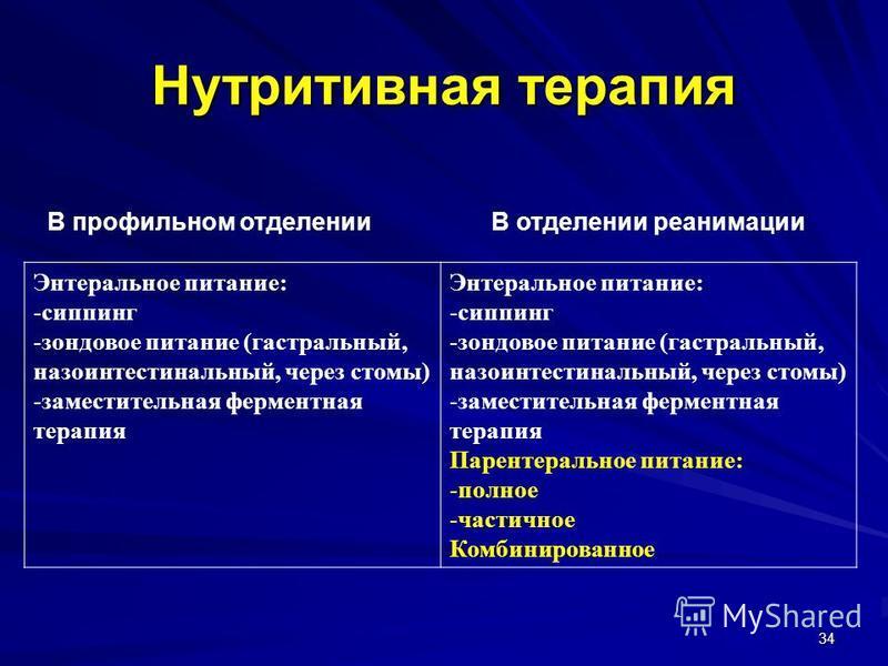 34 Нутритивная терапия В профильном отделенииВ отделении реанимации Энтеральное питание: -сиппинг -зондовое питание (гастральный, назоинтестинальный, через стомы) -заместительная ферментная терапия Энтеральное питание: -сиппинг -зондовое питание (гас