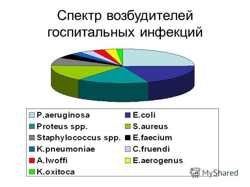 Спектр возбудителей госпитальных инфекций