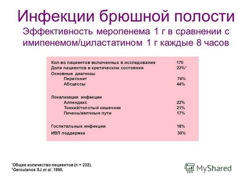 * Общее количество пациентов (n = 232). 1 Geroulanos SJ et al. 1995. Кол-во пациентов включенных в исследование 170 Доля пациентов в критическом состоянии 23%* Основные диагнозы Перитонит 74% Абсцессы 44% Локализация инфекции Аппендикс 22% Тонкий/тол