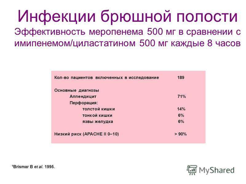 1 Brismar B et al. 1995. Кол-во пациентов включенных в исследование 189 Основные диагнозы Аппендицит 71% Перфорация: толстой кишки 14% тонкой кишки 6% язвы желудка 6% Низкий риск (APACHE II 0–10) > 90% Инфекции брюшной полости Эффективность меропенем