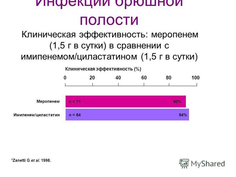 1 Zanetti G et al. 1998. Инфекции брюшной полости Клиническая эффективность: меропенем (1,5 г в сутки) в сравнении с имипенемом/циластатином (1,5 г в сутки) Меропенем Имипенем/циластатин n = 7192% n = 6494% 100020406080 Клиническая эффективность (%)