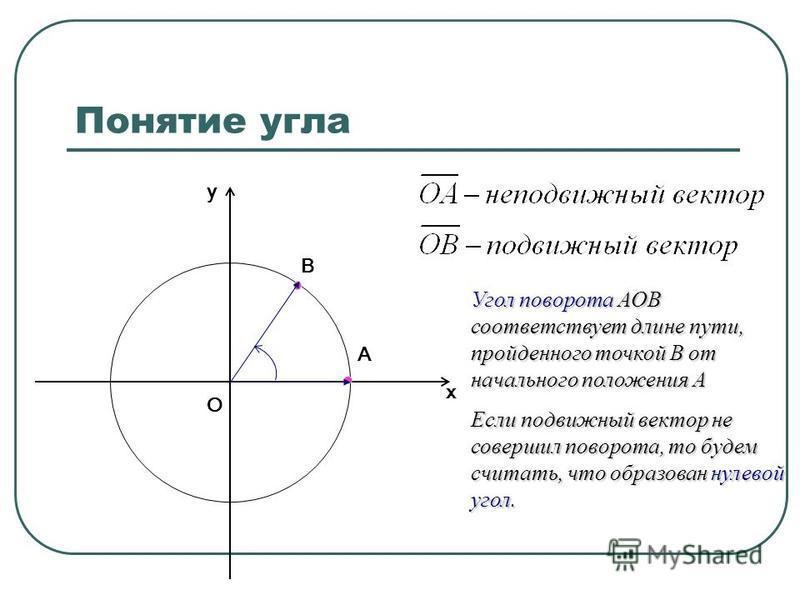 Понятие угла В О х у А Угол поворота АОВ соответствует длине пути, пройденного точкой В от начального положения А Если подвижный вектор не совершил поворота, то будем считать, что образован нулевой угол.