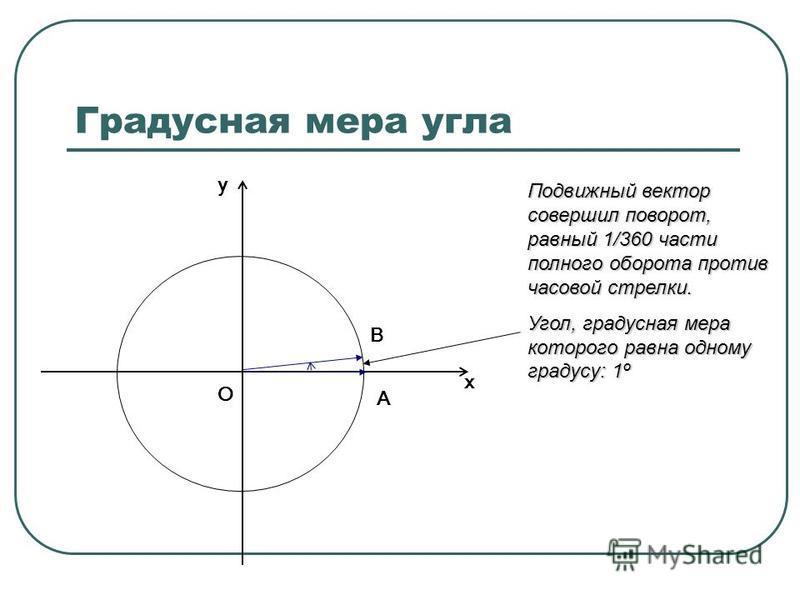 Градусная мера угла О х у А В Подвижный вектор совершил поворот, равный 1/360 части полного оборота против часовой стрелки. Угол, градусная мера которого равна одному градусу: 1º