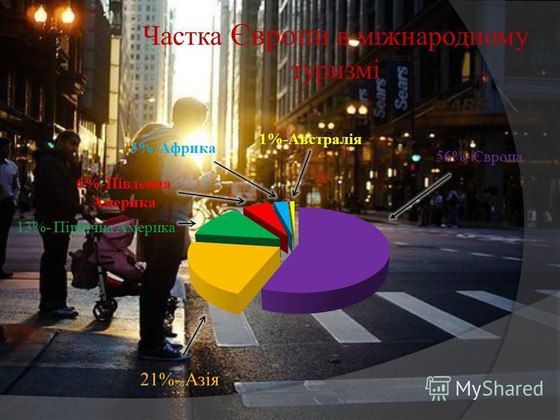 56%- Європа 21%- Азія 13%- Північна Америка 6%-Південна Америка 1%-Австралія 3%-Африка Частка Європи в міжнародному туризмі