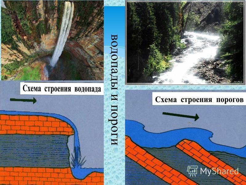 водопады и пороги