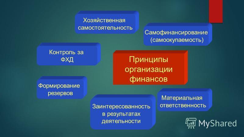 Принципы организации финансов Хозяйственная самостоятельность Самофинансирование (самоокупаемость) Материальная ответственность Заинтересованность в результатах деятельности Формирование резервов Контроль за ФХД