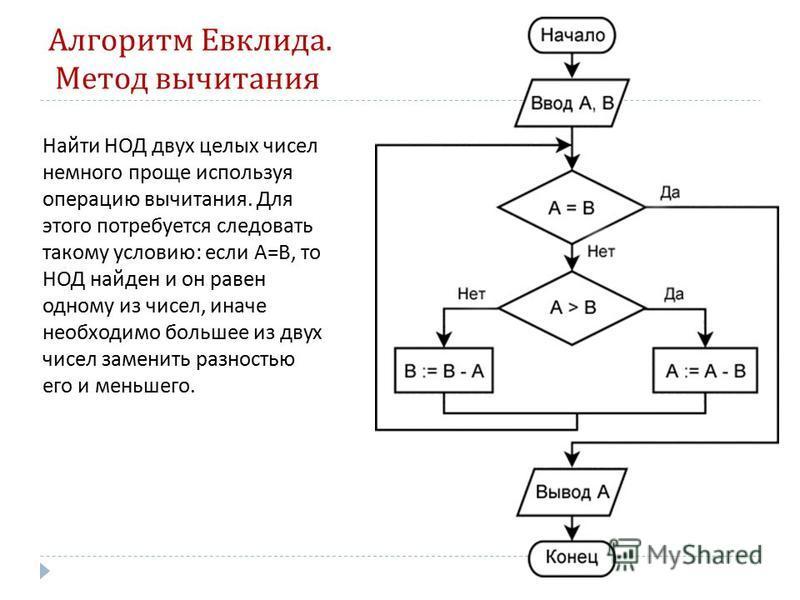 Алгоритм Евклида. Метод вычитания Найти НОД двух целых чисел немного проще используя операцию вычитания. Для этого потребуется следовать такому условию : если A=B, то НОД найден и он равен одному из чисел, иначе необходимо большее из двух чисел замен