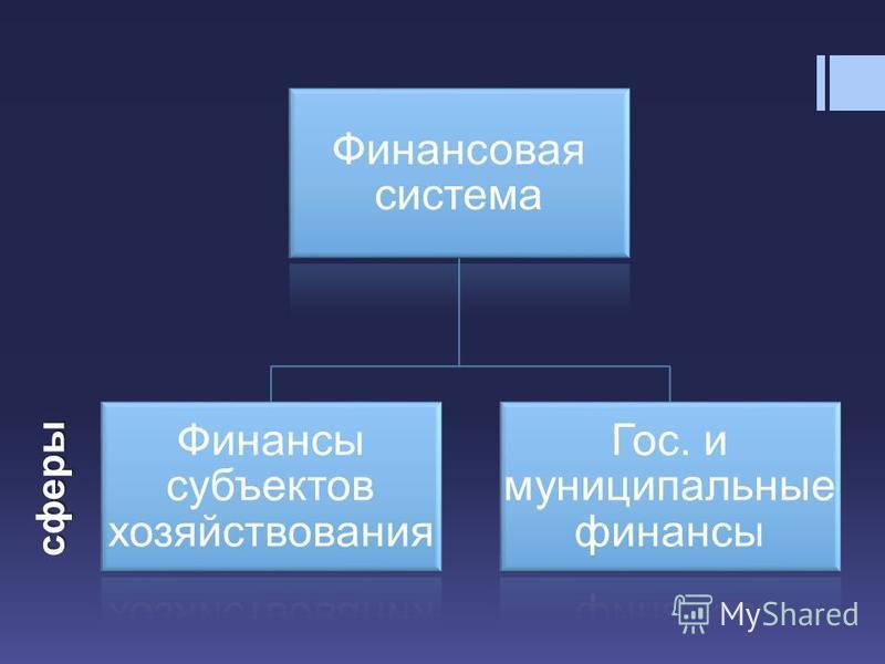 Финансовая система Финансы субъектов хозяйствования Гос. и муниципальные финансы сферы
